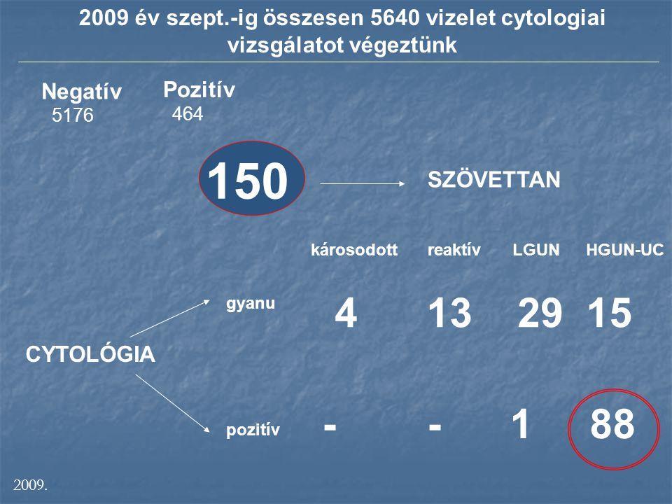 2009 év szept.-ig összesen 5640 vizelet cytologiai vizsgálatot végeztünk