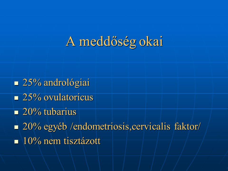 A meddőség okai 25% andrológiai 25% ovulatoricus 20% tubarius