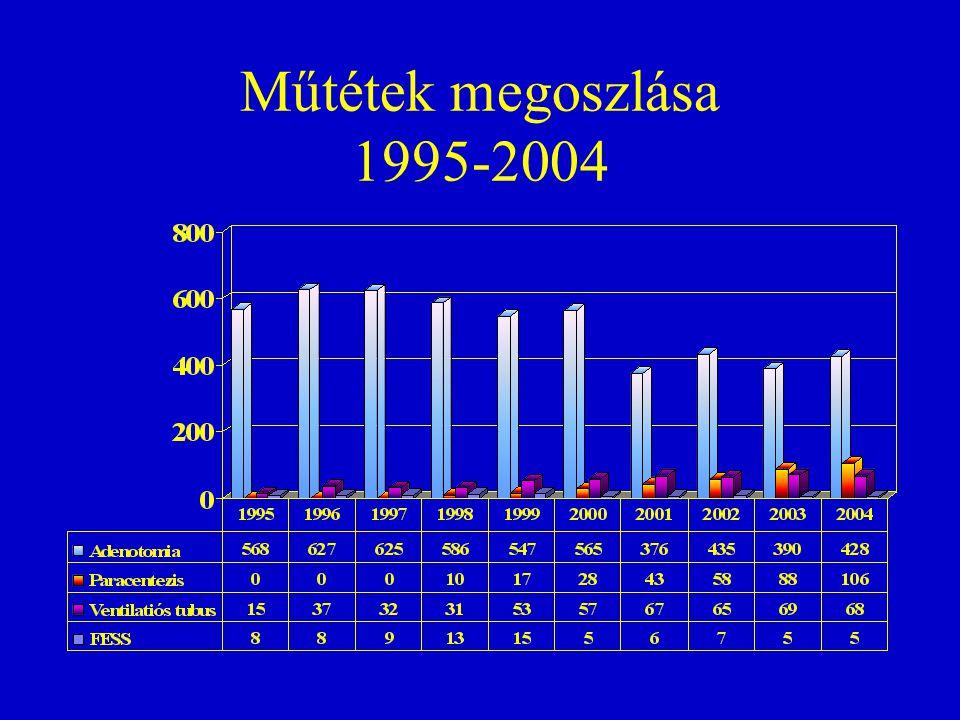 Műtétek megoszlása 1995-2004