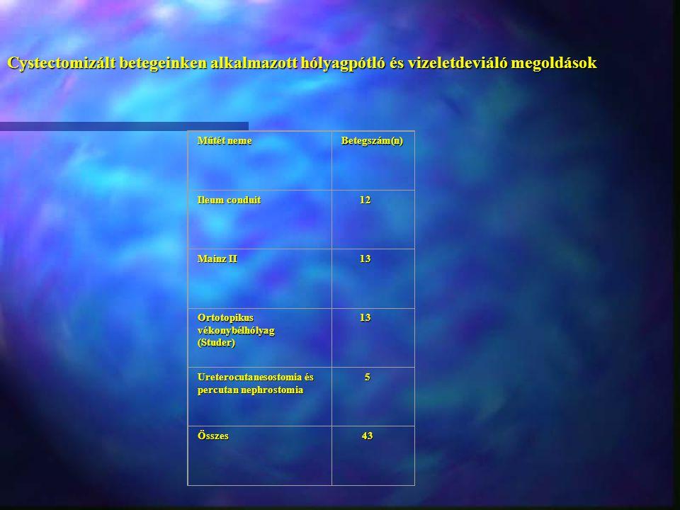 Cystectomizált betegeinken alkalmazott hólyagpótló és vizeletdeviáló megoldások