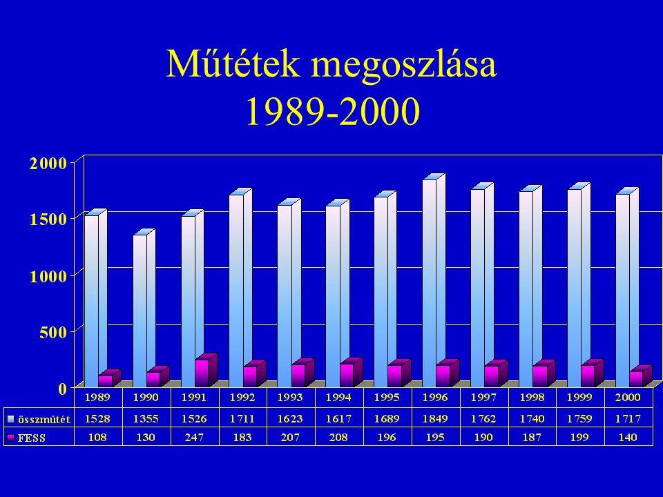 Műtétek megoszlása 1989-2000