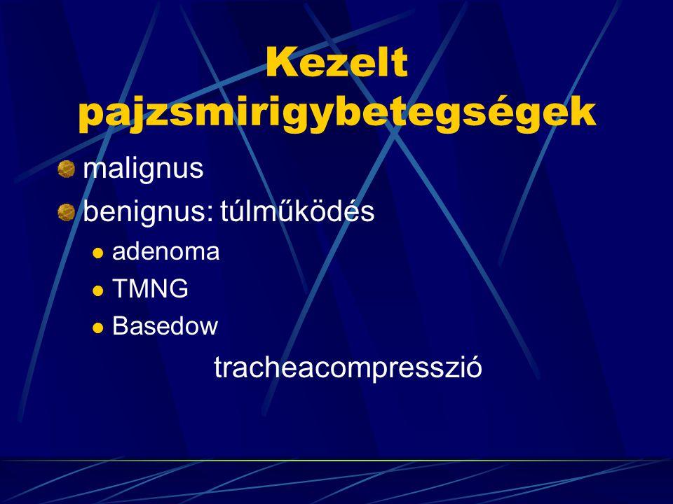 Kezelt pajzsmirigybetegségek