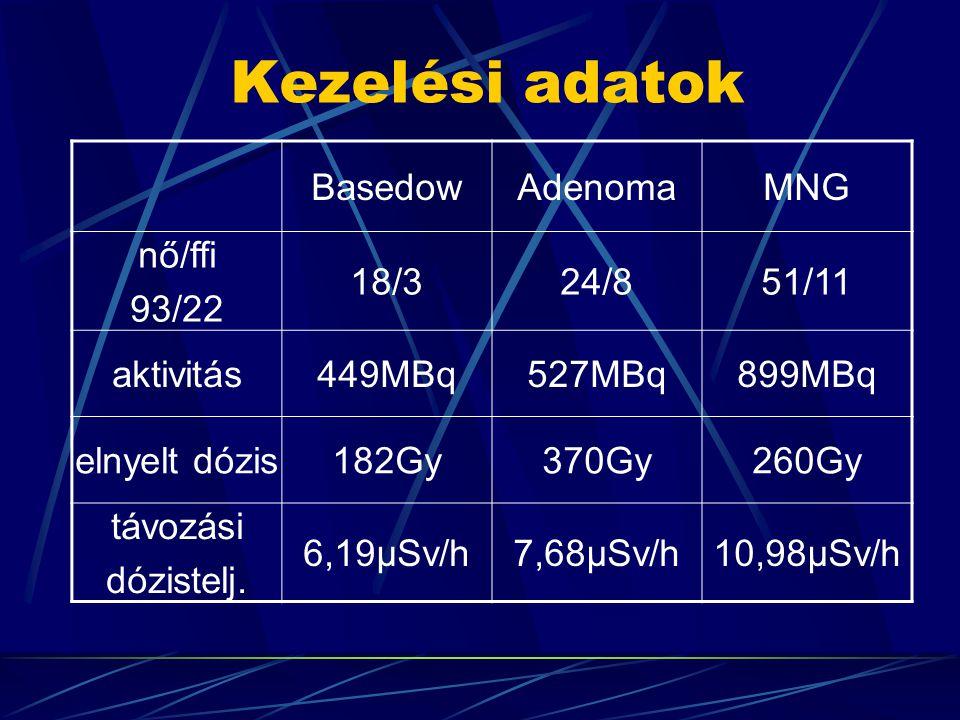 Kezelési adatok Basedow Adenoma MNG nő/ffi 93/22 18/3 24/8 51/11