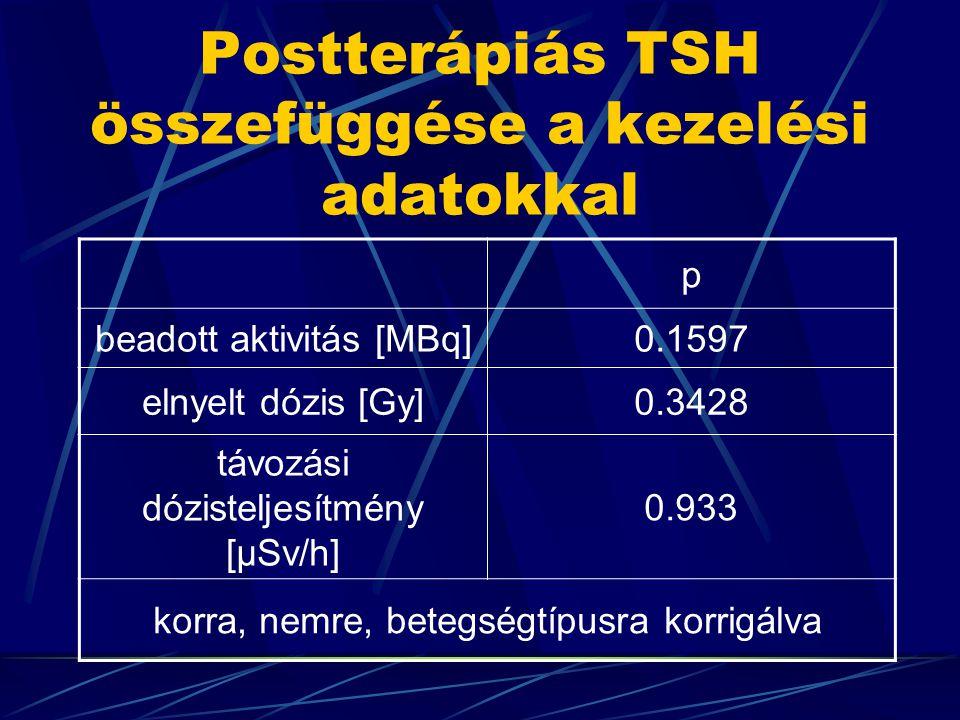 Postterápiás TSH összefüggése a kezelési adatokkal