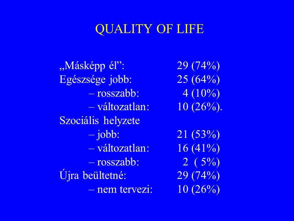 """QUALITY OF LIFE """"Másképp él : 29 (74%) Egészsége jobb: 25 (64%)"""