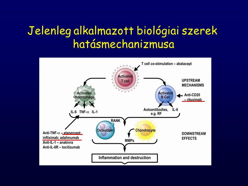 Jelenleg alkalmazott biológiai szerek