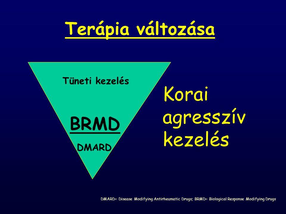 Korai agresszív kezelés Terápia változása BRMD Tüneti kezelés DMARD