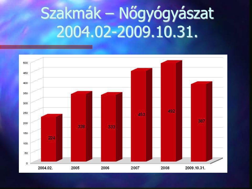 Szakmák – Nőgyógyászat 2004.02-2009.10.31.