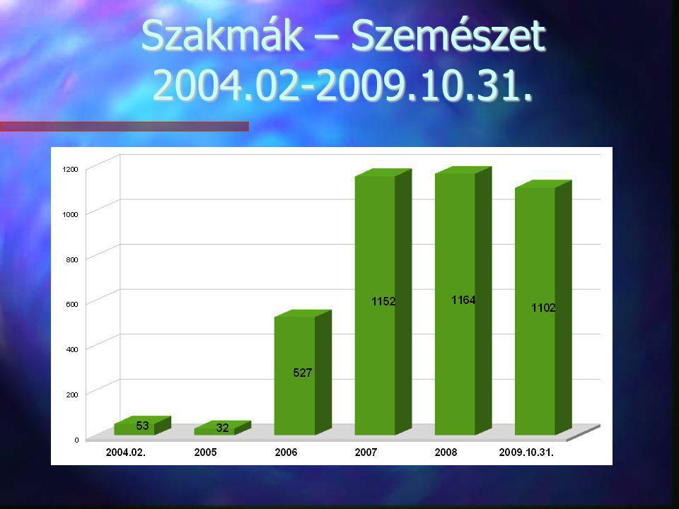 Szakmák – Szemészet 2004.02-2009.10.31.