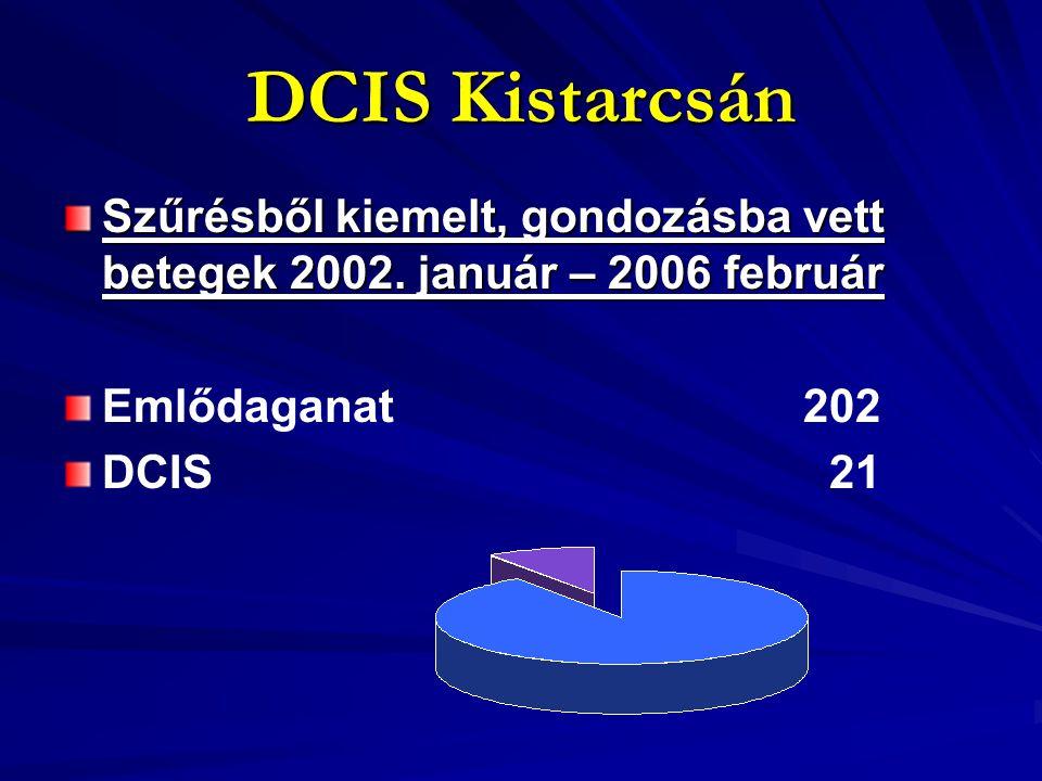 DCIS Kistarcsán Szűrésből kiemelt, gondozásba vett betegek 2002. január – 2006 február. Emlődaganat 202.