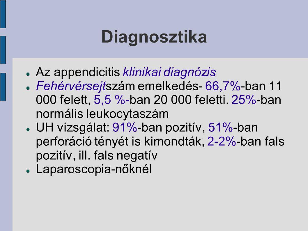 Diagnosztika Az appendicitis klinikai diagnózis