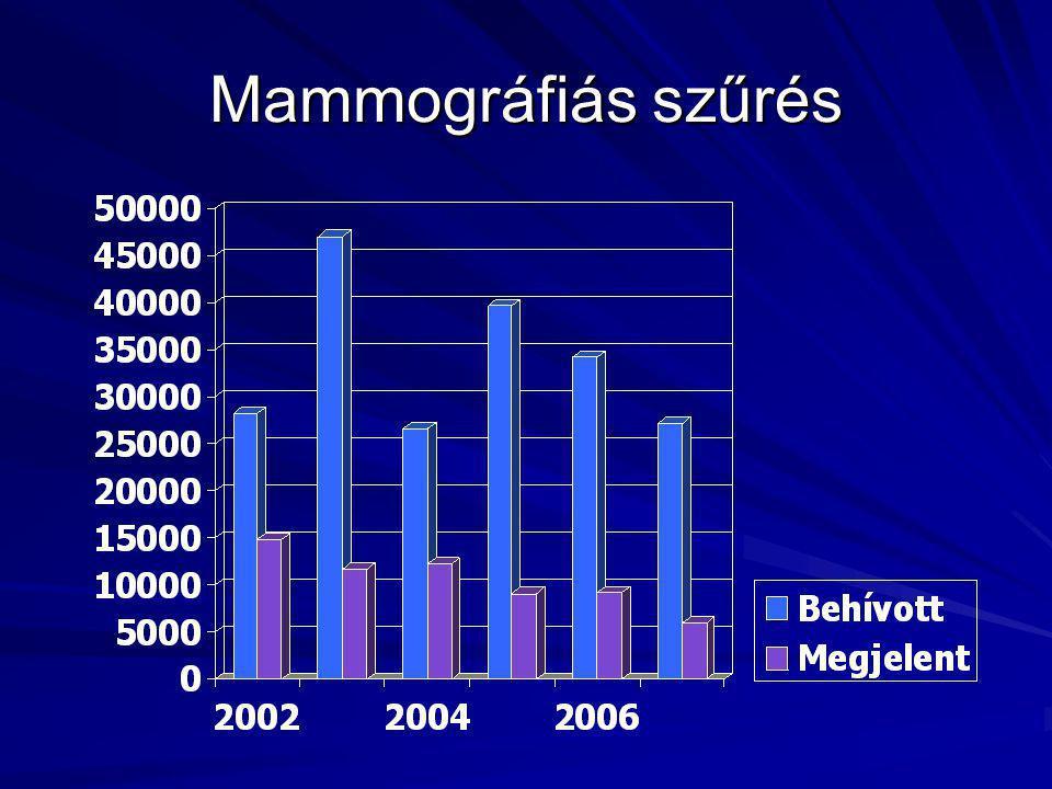Mammográfiás szűrés
