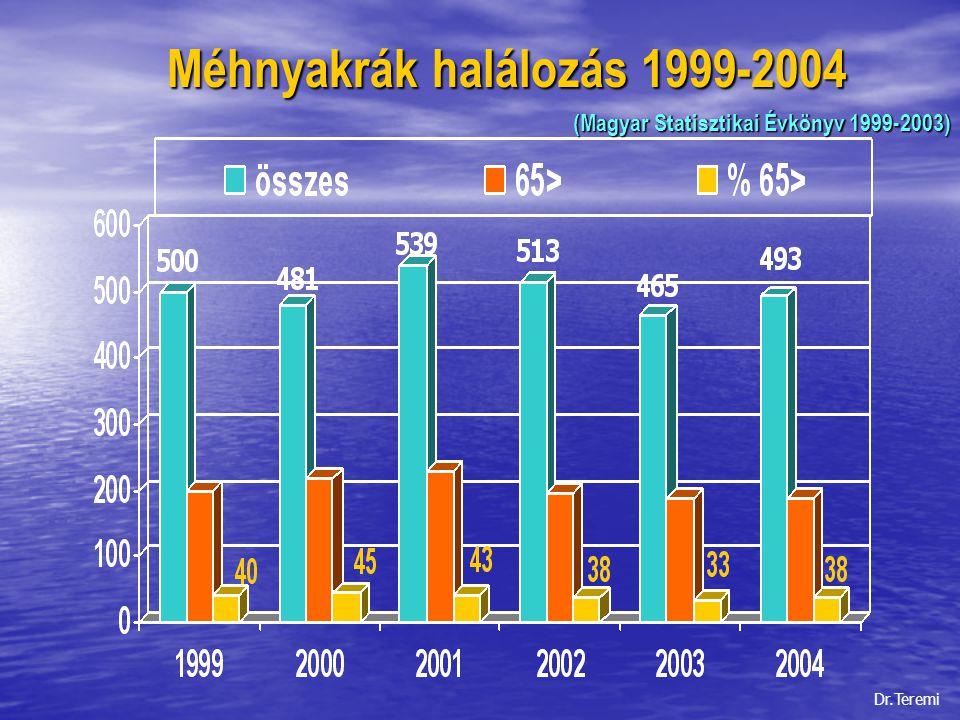 Méhnyakrák halálozás 1999-2004
