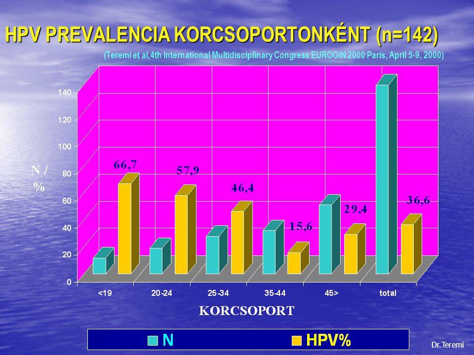 HPV PREVALENCIA KORCSOPORTONKÉNT (n=142)