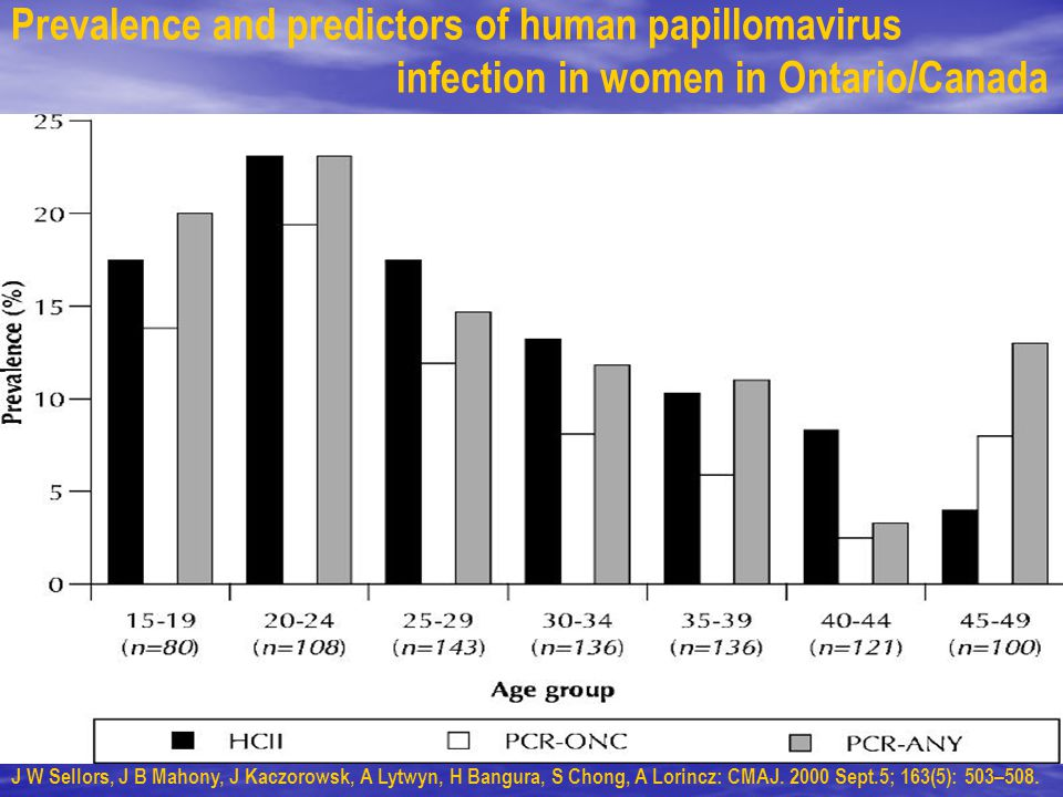 Prevalence and predictors of human papillomavirus