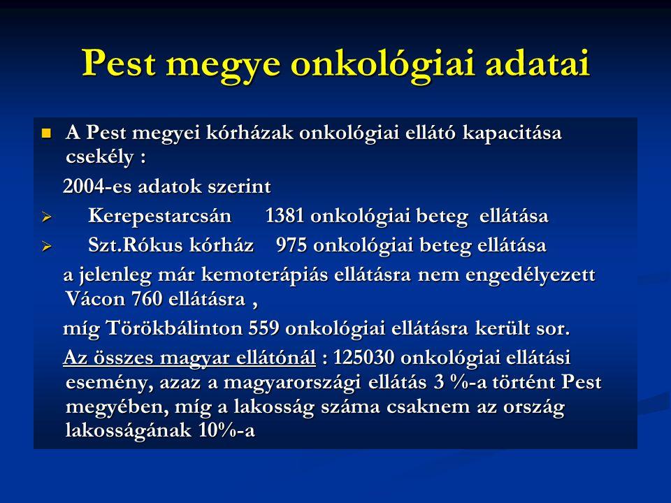 Pest megye onkológiai adatai