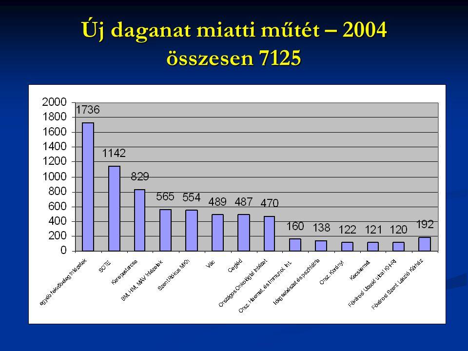Új daganat miatti műtét – 2004 összesen 7125