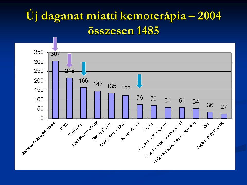Új daganat miatti kemoterápia – 2004 összesen 1485