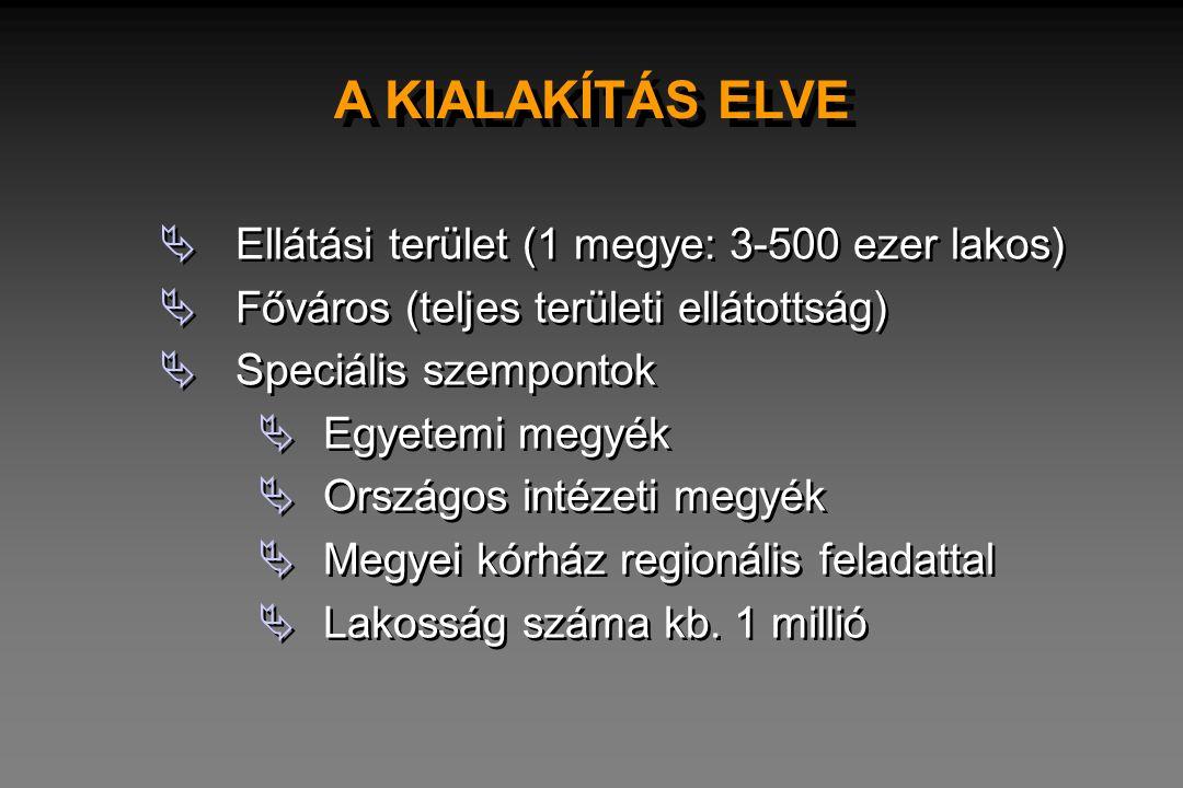 A KIALAKÍTÁS ELVE Ellátási terület (1 megye: 3-500 ezer lakos)