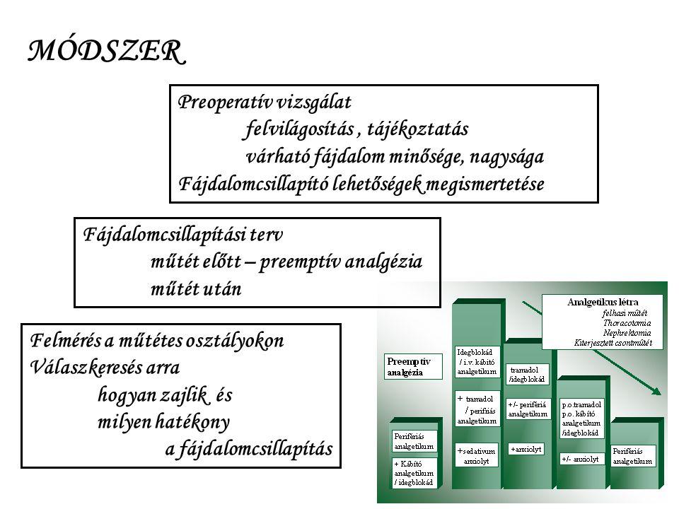 MÓDSZER Preoperatív vizsgálat felvilágosítás , tájékoztatás