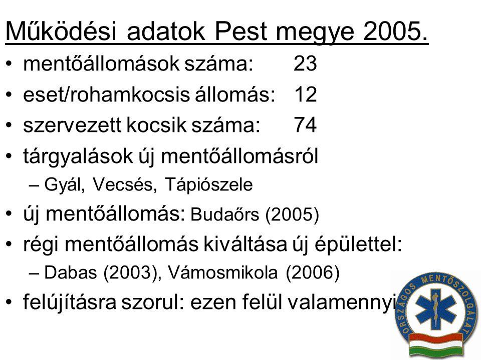 Működési adatok Pest megye 2005.