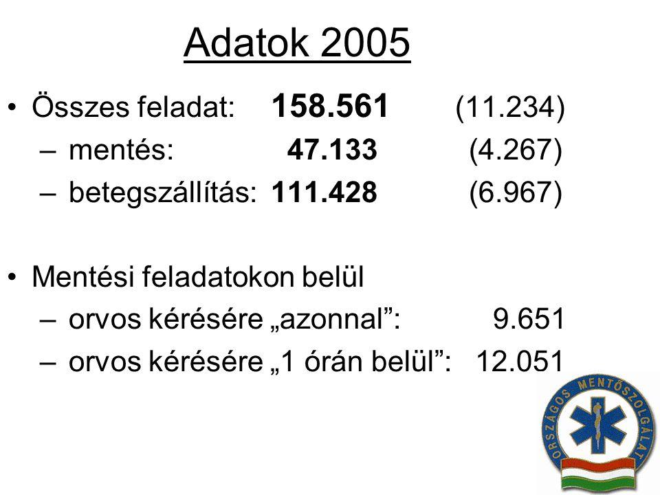 Adatok 2005 Összes feladat: 158.561 (11.234) mentés: 47.133 (4.267)
