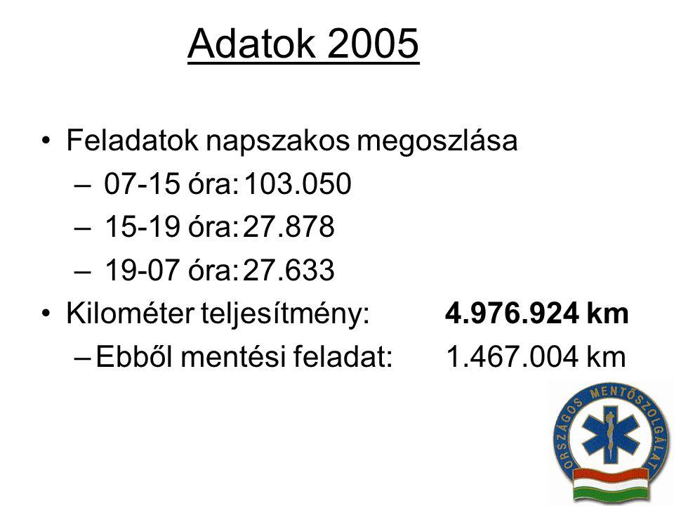 Adatok 2005 Feladatok napszakos megoszlása 07-15 óra: 103.050