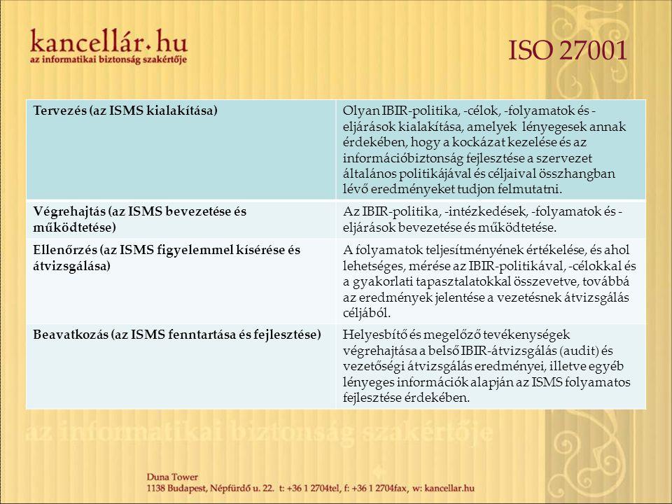 ISO 27001 Tervezés (az ISMS kialakítása)