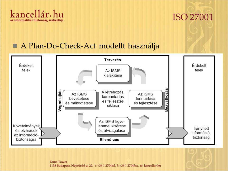 ISO 27001 A Plan-Do-Check-Act modellt használja