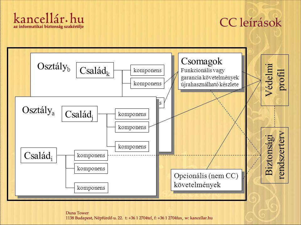 CC leírások Csomagok Osztályb Családk Védelmi profil Osztálya Család1