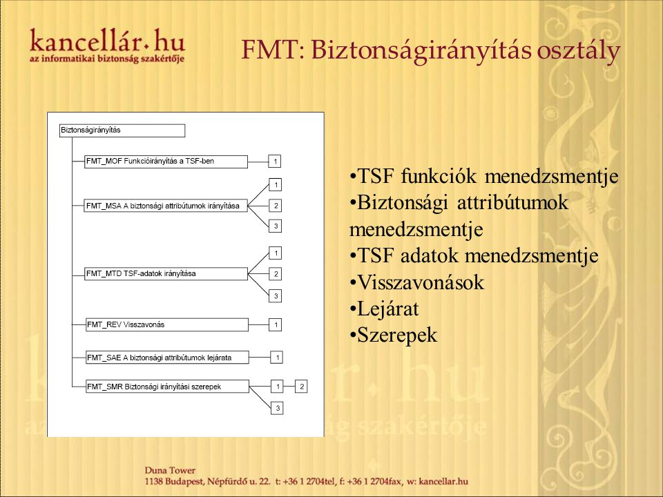 FMT: Biztonságirányítás osztály