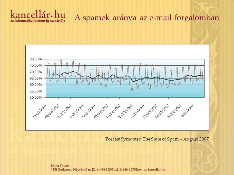 A spamek aránya az e-mail forgalomban