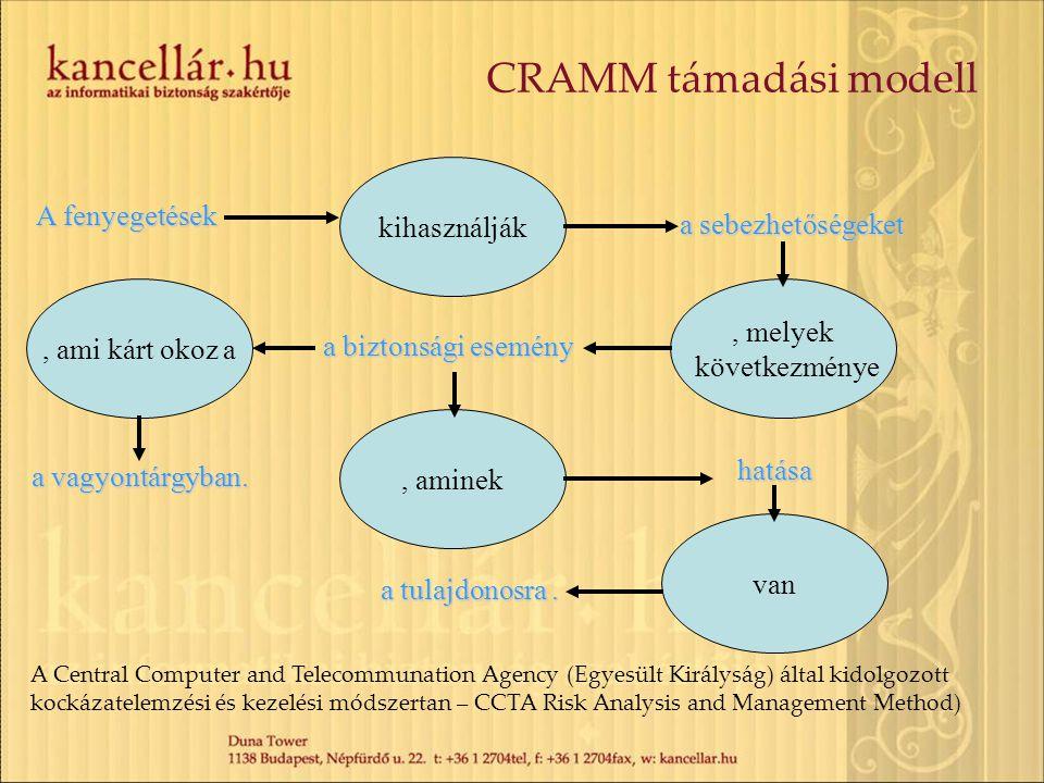 CRAMM támadási modell kihasználják A fenyegetések a sebezhetőségeket