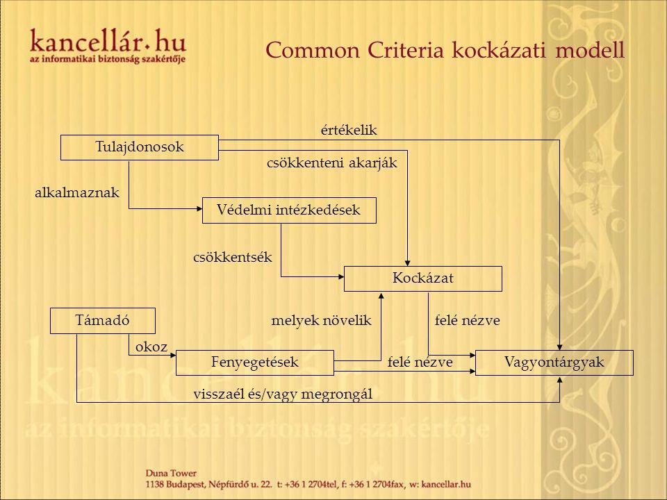 Common Criteria kockázati modell