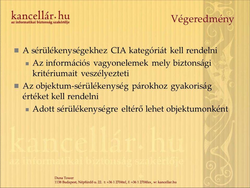 Végeredmény A sérülékenységekhez CIA kategóriát kell rendelni