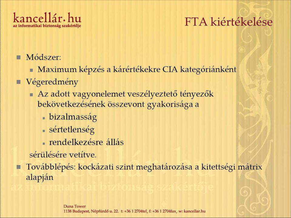 FTA kiértékelése bizalmasság sértetlenség rendelkezésre állás Módszer: