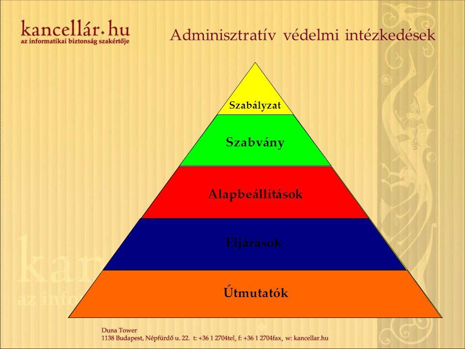 Adminisztratív védelmi intézkedések