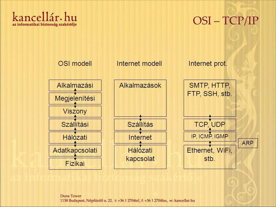 OSI – TCP/IP OSI modell Internet modell Internet prot. Fizikai