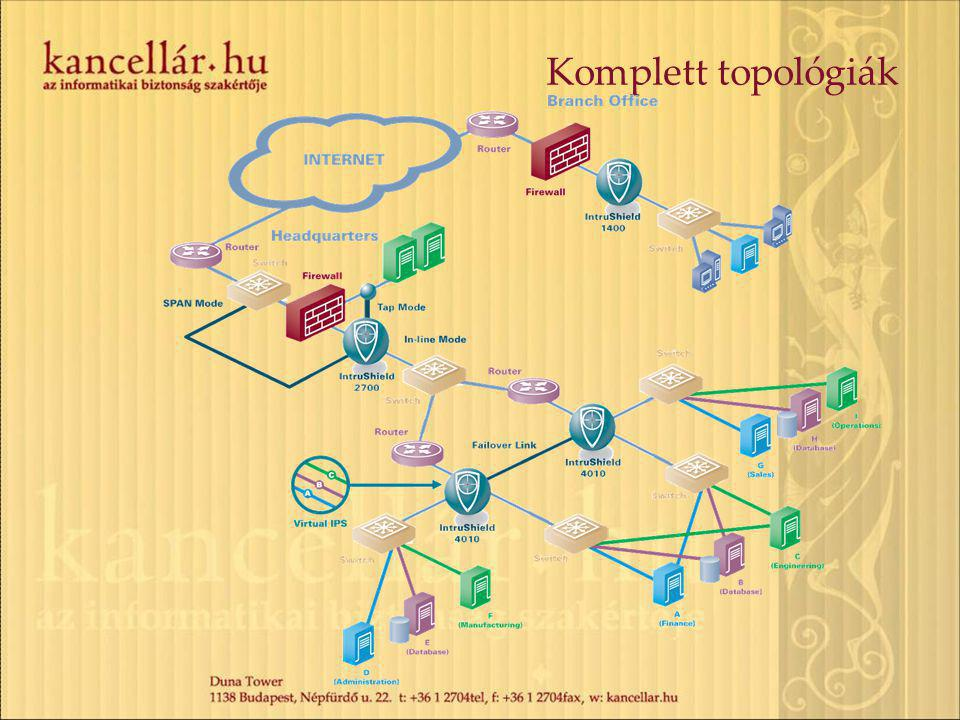 Komplett topológiák