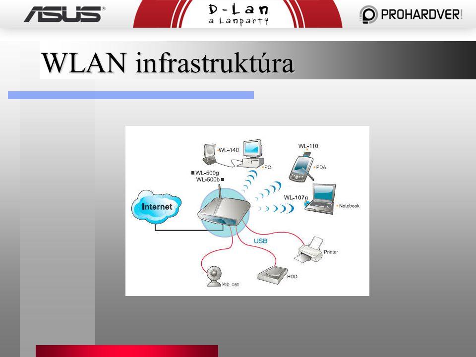 WLAN infrastruktúra