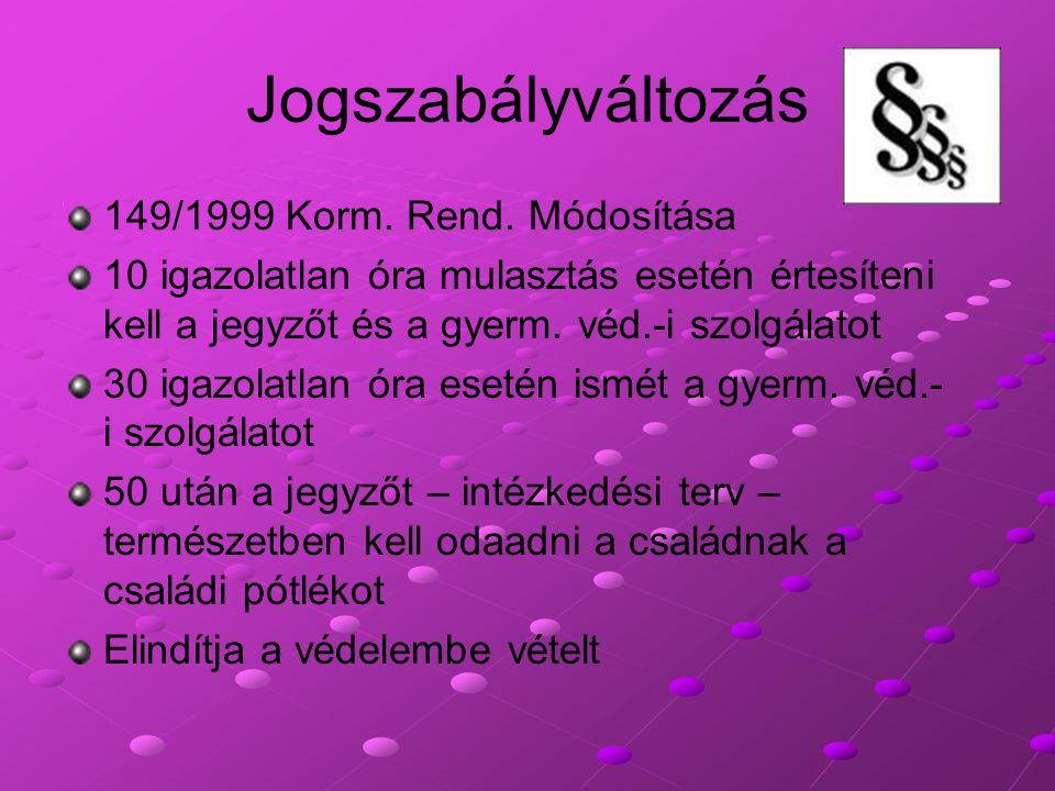 Jogszabályváltozás 149/1999 Korm. Rend. Módosítása