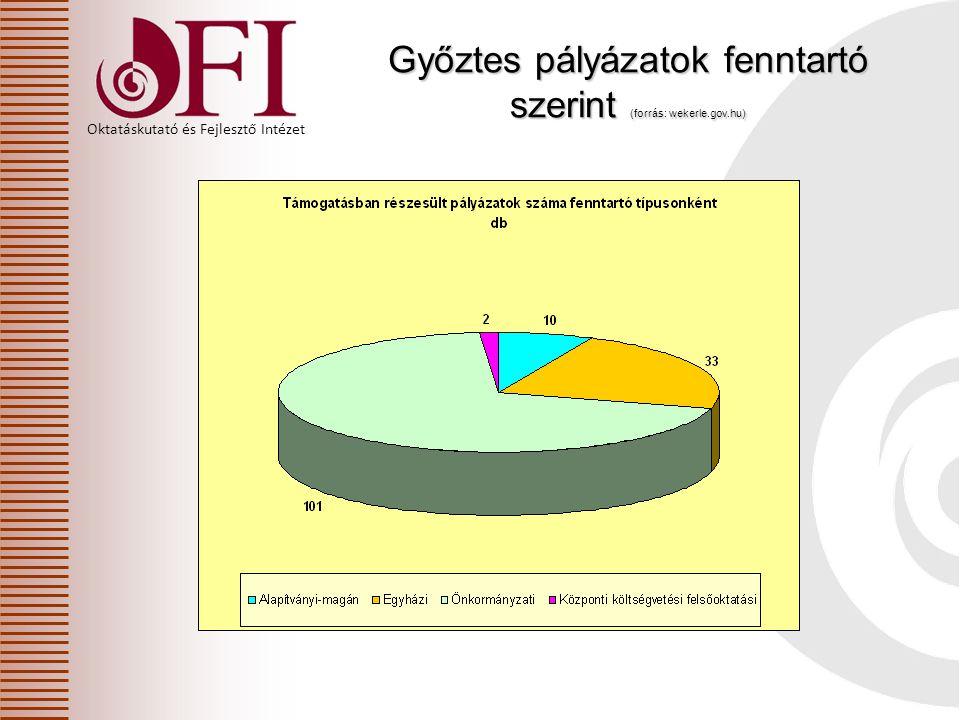 Győztes pályázatok fenntartó szerint (forrás: wekerle.gov.hu)
