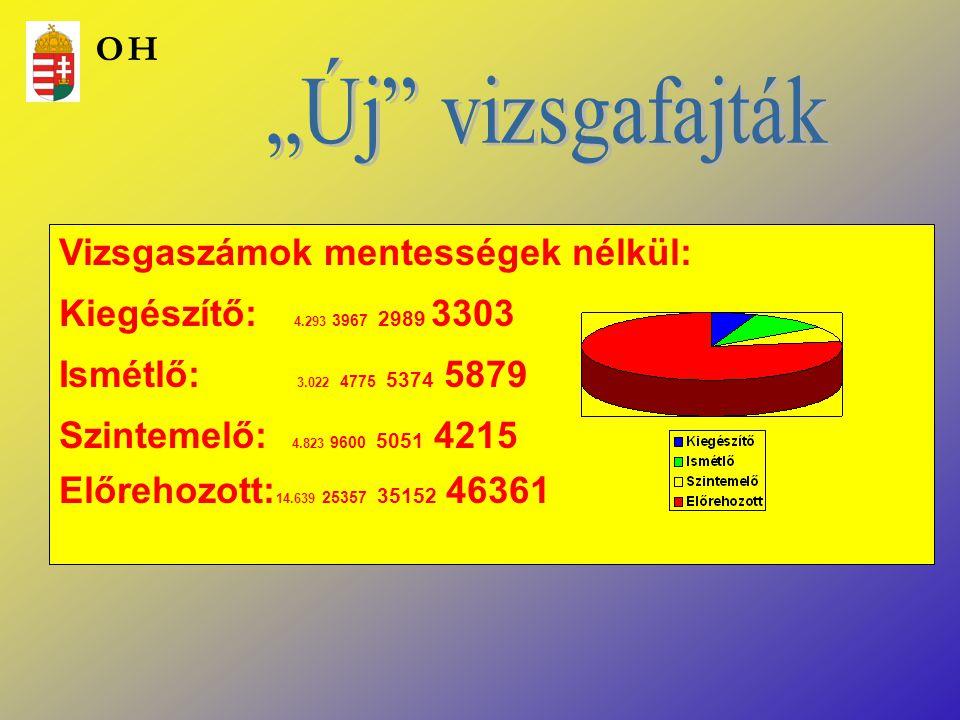 """""""Új vizsgafajták Vizsgaszámok mentességek nélkül:"""