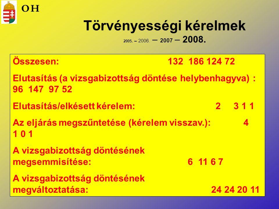 Törvényességi kérelmek 2005. – 2006. – 2007 – 2008.