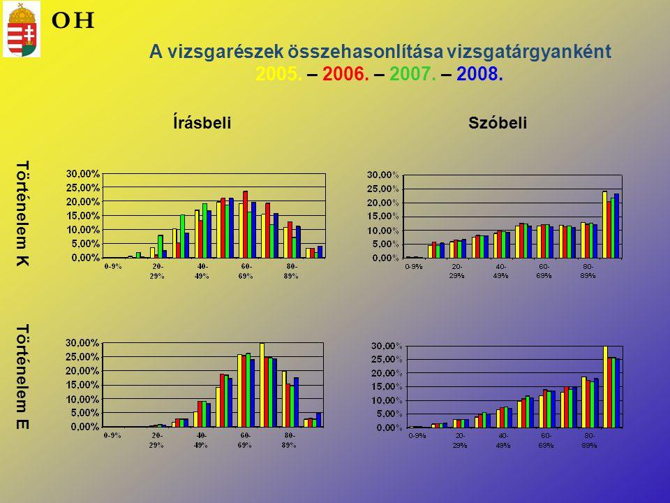 O H. A vizsgarészek összehasonlítása vizsgatárgyanként 2005. – 2006. – 2007. – 2008. Írásbeli. Szóbeli.