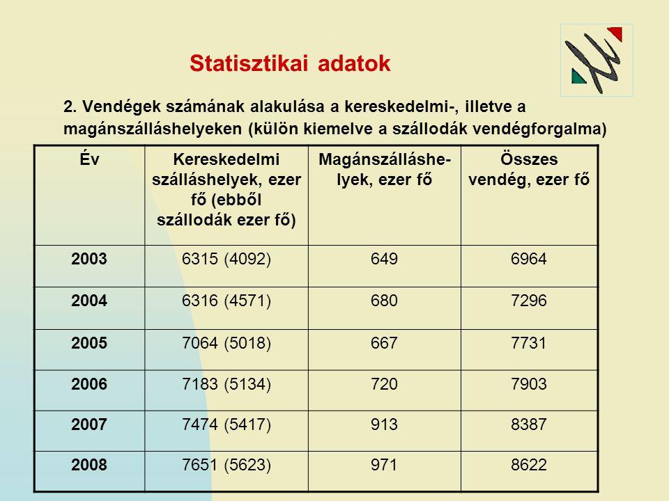 Statisztikai adatok 2. Vendégek számának alakulása a kereskedelmi-, illetve a magánszálláshelyeken (külön kiemelve a szállodák vendégforgalma)