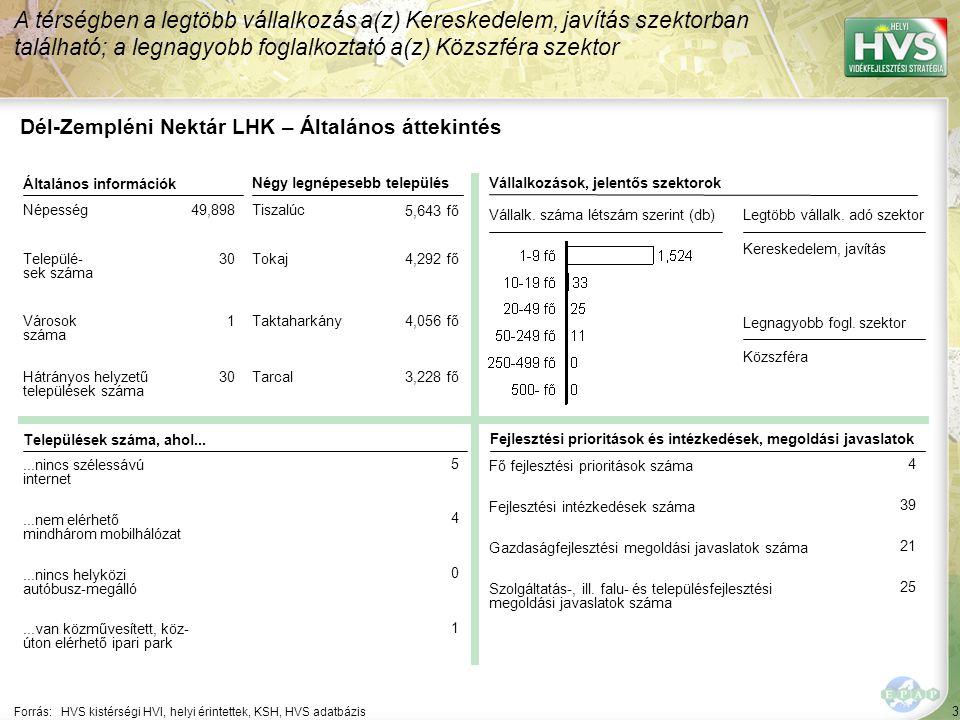 Dél-Zempléni Nektár LHK – HPME allokáció összefoglaló