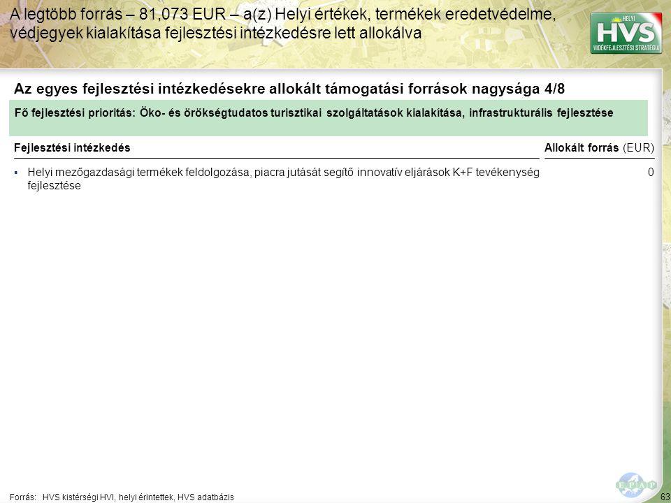A legtöbb forrás – 81,073 EUR – a(z) Helyi értékek, termékek eredetvédelme, védjegyek kialakítása fejlesztési intézkedésre lett allokálva