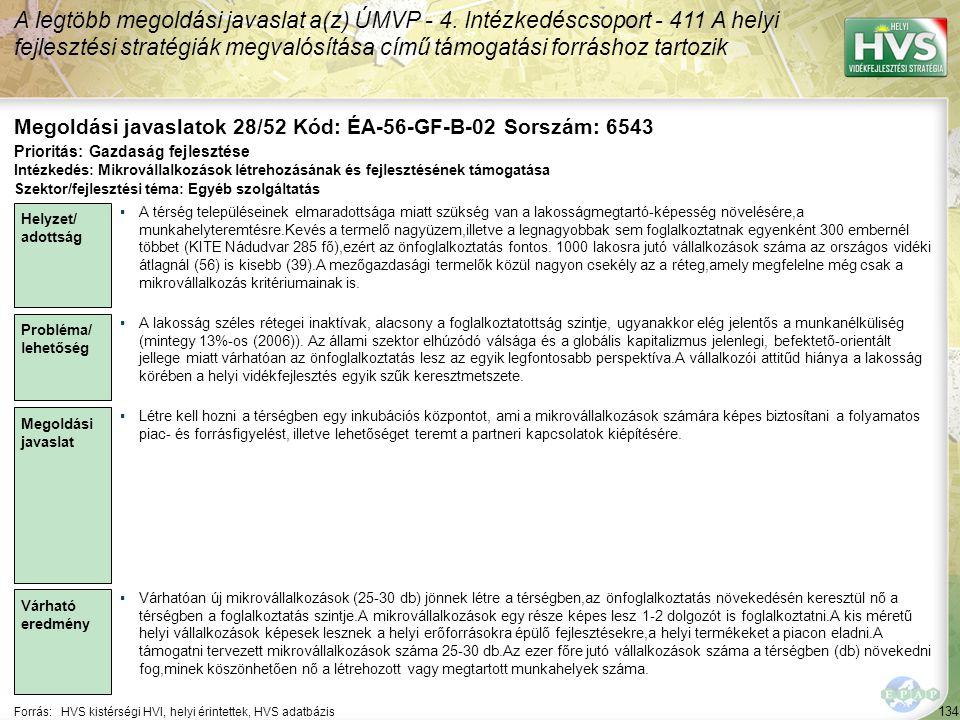 Megoldási javaslatok 28/52 Kód: ÉA-56-GF-B-02 Sorszám: 6543