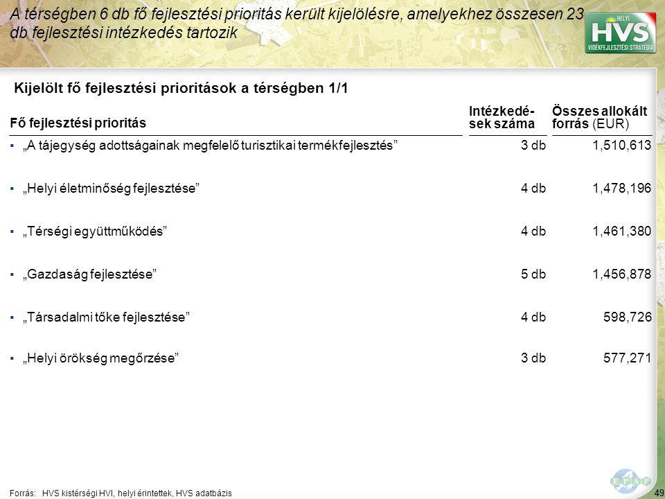 A legtöbb forrás – 99,788 EUR – a(z) Környezettudatos oktatás és nevelés segítése fejlesztési intézkedésre lett allokálva